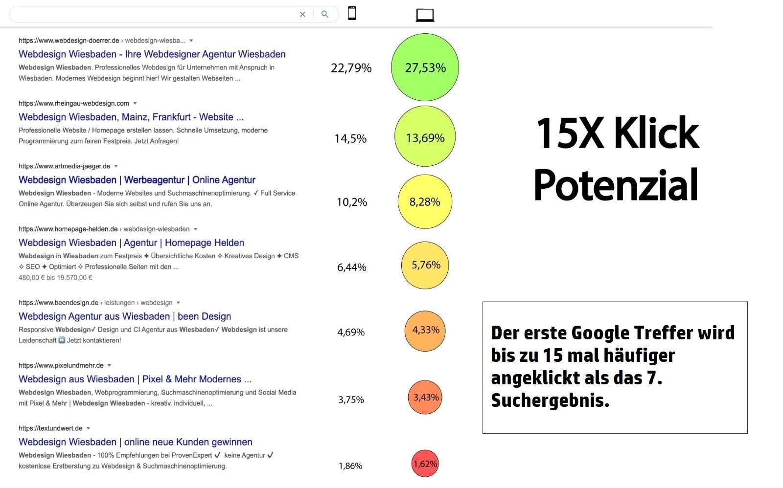 Suchmaschinenoptimierung, SEO, Google, DuckDuckGo, Bing, Webdesign, 10 wichtige tipps, Mehr Kunden gewinnen